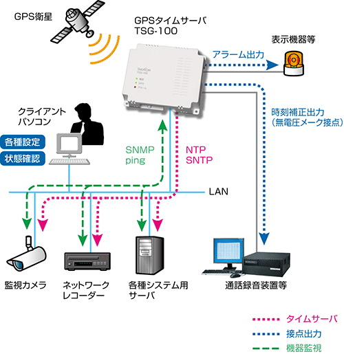 GPSタイムサーバー